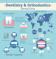dentistry and orthodontics infographic set vector image