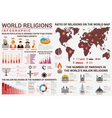 World religion infographics with distribution map vector image vector image