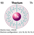 Diagram representation of the element thorium vector image vector image