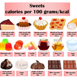 set of sweets sweets baking with calories vector image