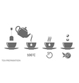 Tea preparation Instruction vector image vector image