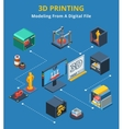 Isometric 3d Printing Modeling Process Flowchart vector image vector image