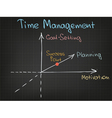 Time Management Chart vector image vector image
