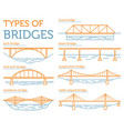 types of bridges linear style ison set possible vector image vector image