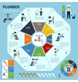 Plumber Infographics Set vector image