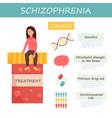 infographic set schizophrenia causes vector image