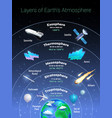 layers of earth atmosphere poster