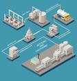 milk production isometric flowchart vector image vector image