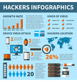 Hackers Virus Attacks Infographics vector image vector image