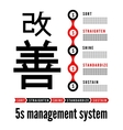 Five S methodology management from japan vector image vector image