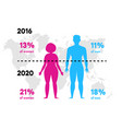 infographics obesity and overweight the vector image