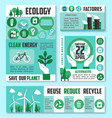 ecology banner earth day poster template design vector image vector image