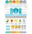 aqua beverage diet infographic diagram poster vector image vector image