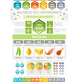 proteins diet infographic diagram poster water vector image vector image