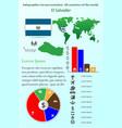 el salvador infographics for presentation all vector image