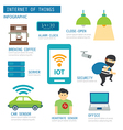 internet things infographic vector image