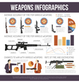 Weapon Guns Infographics vector image vector image