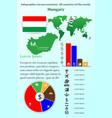 hungary infographics for presentation vector image